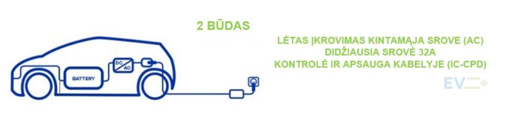 Elektromobilių įkrovimo būdai-2 BŪDAS